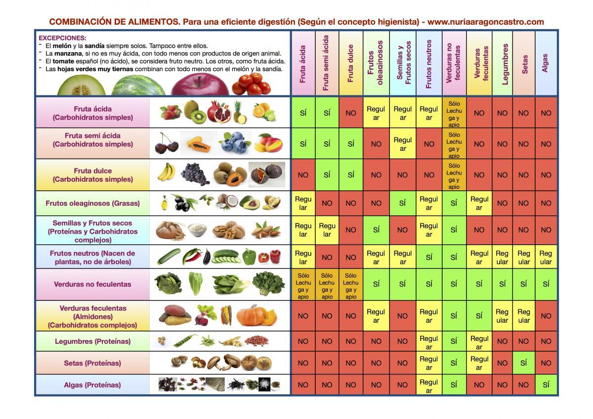 Tabla combinación de alimentos   nuria